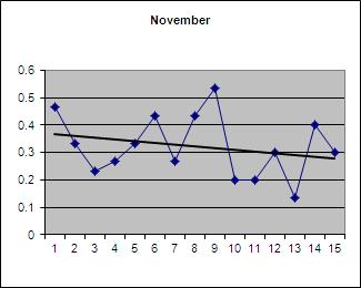 Proportion of pluses November 2012