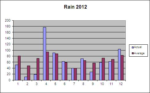 Rainfall in 2012