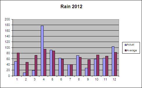 Rainfall in 2012