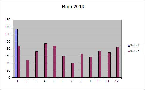 Rainfall 2013 to date