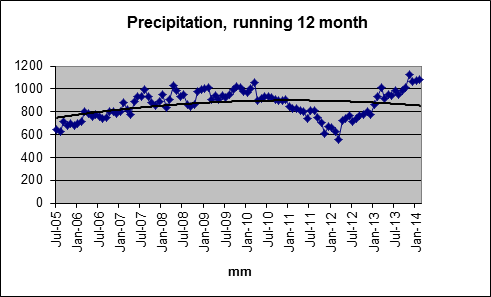 Rolling 12 months rainfall