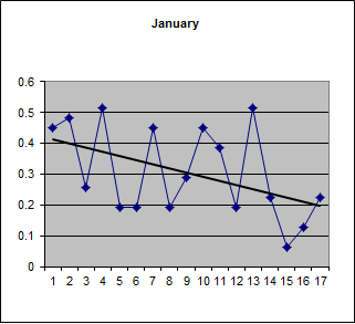 Proportion of plus days in January over 17 years