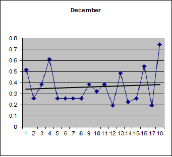 Proportion of plus days in December over 18 years