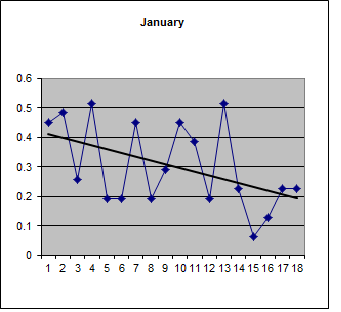 Proportion of plus days in January over 18 years