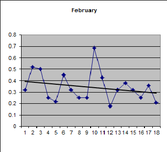 Proportion of plus days over 18 years