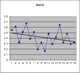 Proportion of pluses in March over 18 years