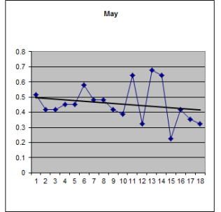 May weather over 18 years