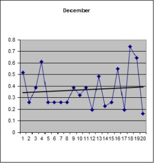 December weather