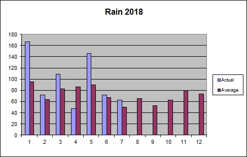 Rainfall 2018 to date